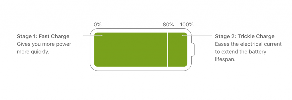 iphone battery charging chart details